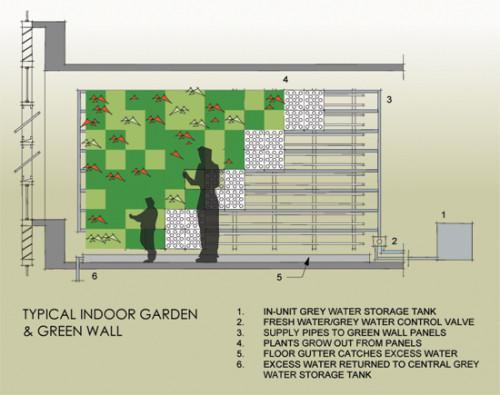 Green wall diagram
